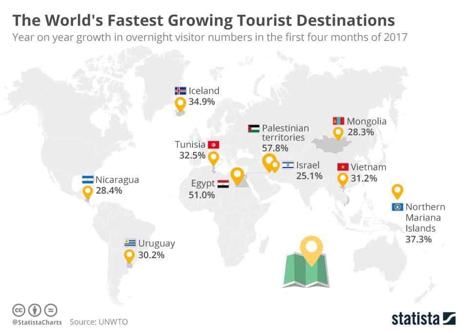 Les destinations tendance: là où le tourisme a connu la plus forte croissance