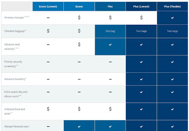 WestJet Basic Economy
