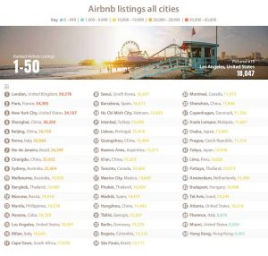 cities with the most Airbnb listings