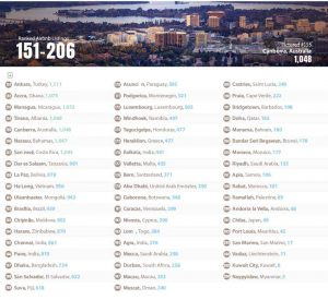 top listings 151-206