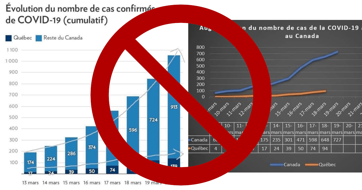 Graphiques trompeurs sur la croissance des cas de coronavirus au Québec vs. au Canada