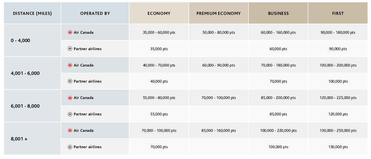 New Aeroplan Flight Reward Chart between North America and Atlantic zones